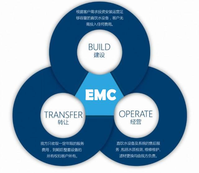 EMC 合同能源管理