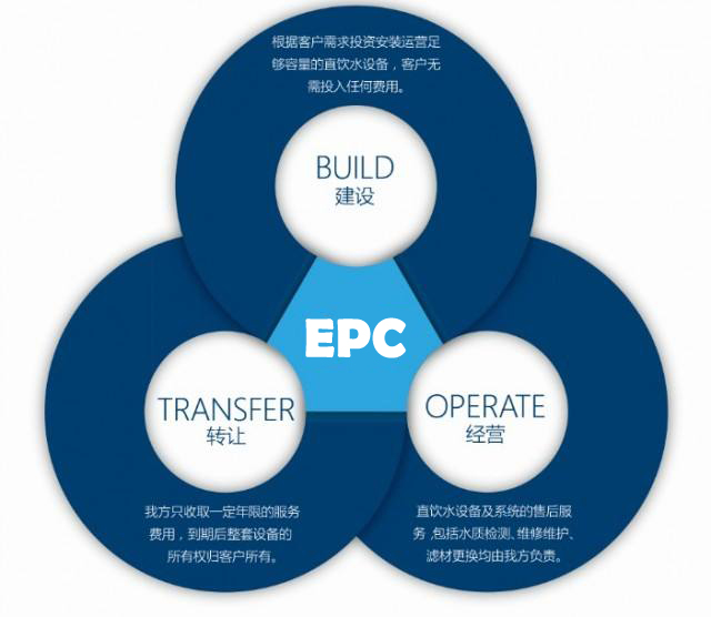 EPC 节能改造